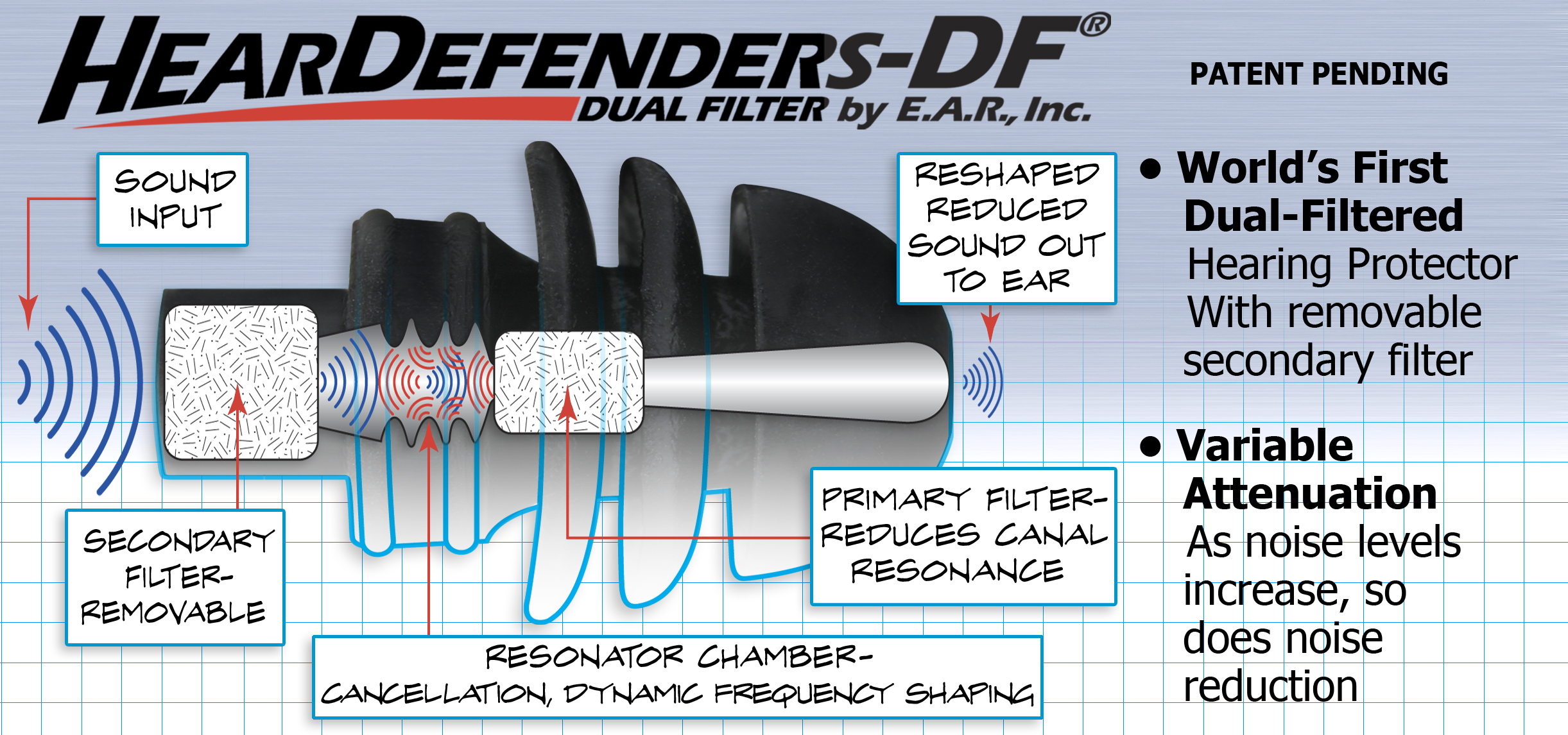 HearDefenders-DF Diagram