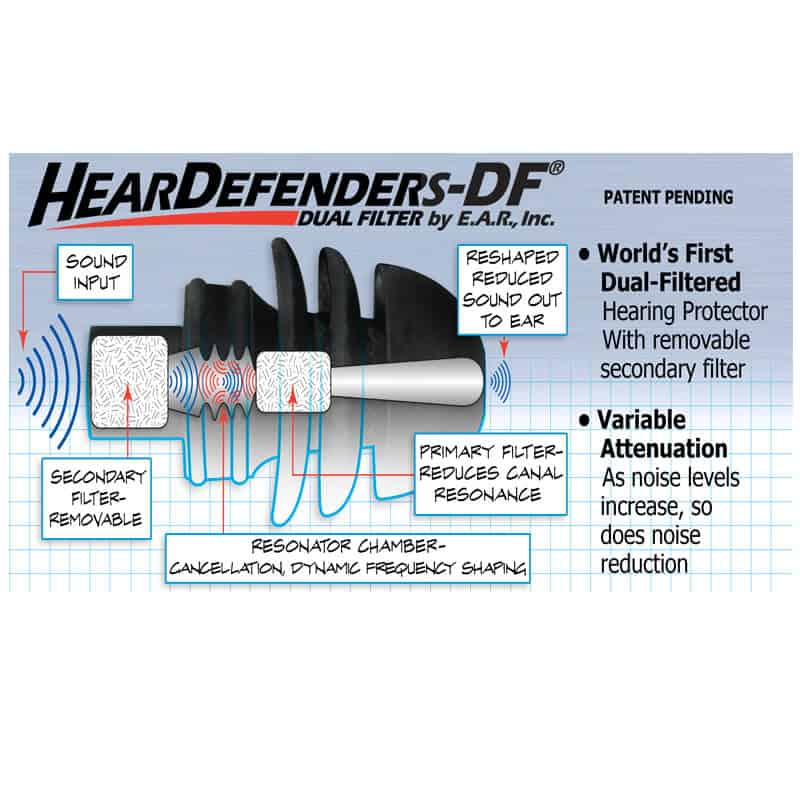 Chart showing EAR HearDefenders cross section and why they protect hearing so well.