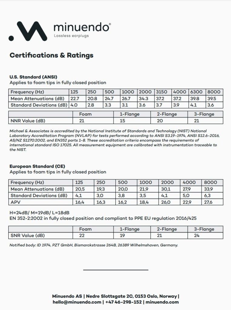 minuendo-certifications-and-ratings2021